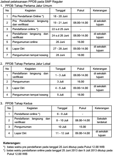 Jadwal PPDB SMP/SMA/SMK DKI Jakarta